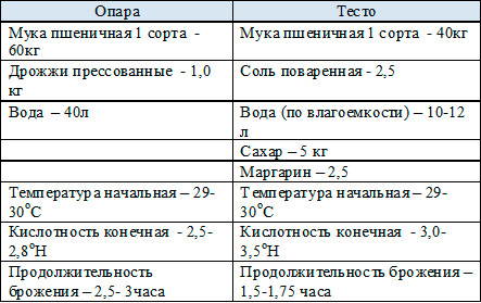 опара-и-тесто-русская-булочка