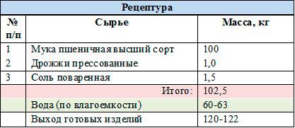 рецептура-калач-московский