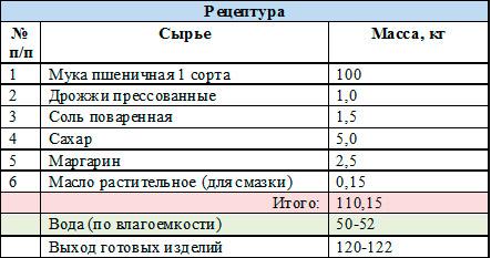 рецептура-русские-булочки