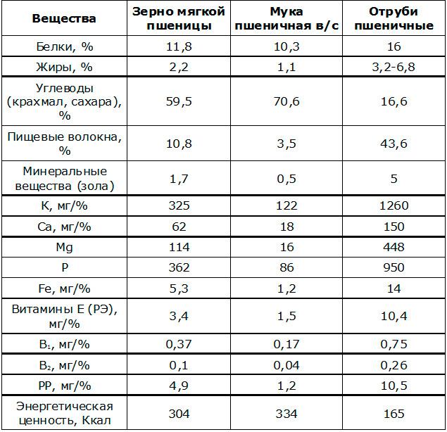 содержание-нутриентов-в-зерновых-продуктах