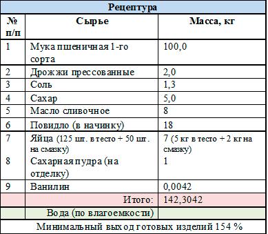 Рецептура сдобы «Сибирская»