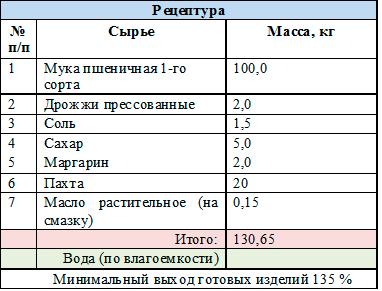 рецептура Булки Борисовские с пахтой