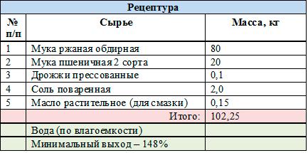 рецептура Хлеб Белорусский любительский