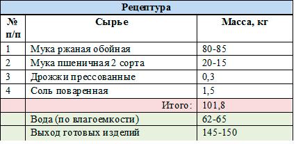рецептура хлеб Украинский
