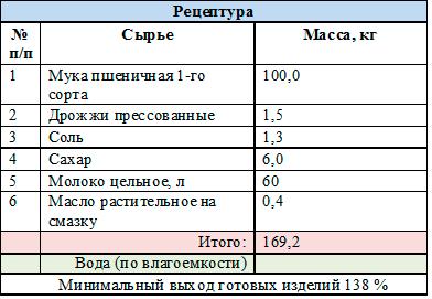 рецептура хлеб татарский