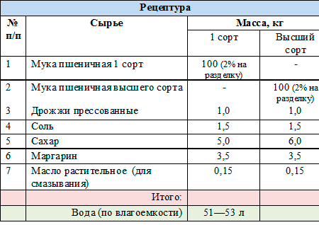 retseptura-nareznoy-baton-1-sort пшеничный