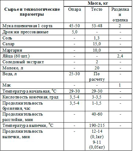 сырье Булочки Цесисские (Латвия)