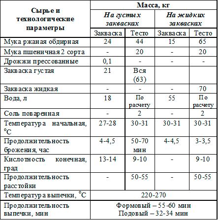сырье Хлеб Белорусский любительский