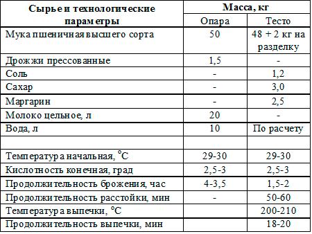 Сборник рецептур и технологических инструкций
