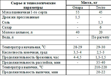 сырье хлеб татарский