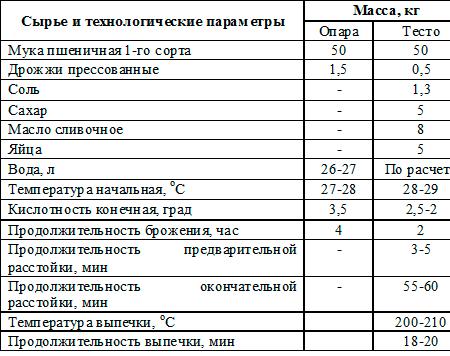 сырье сдоба Сибирская