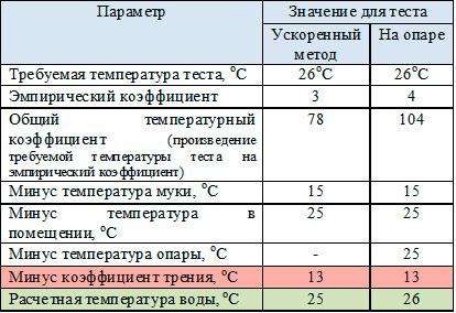 температура теста при замесе