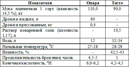 рецептура Украинская паляница